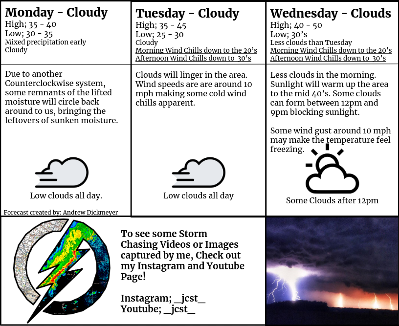 Weather Update for Dec. 2nd, 3rd, 4th