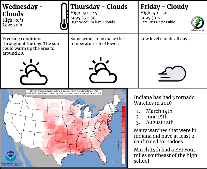 Weather Update for December 11th, 12th and 13th