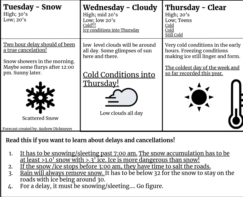 Weather Update for December 17th, 18th and 19th