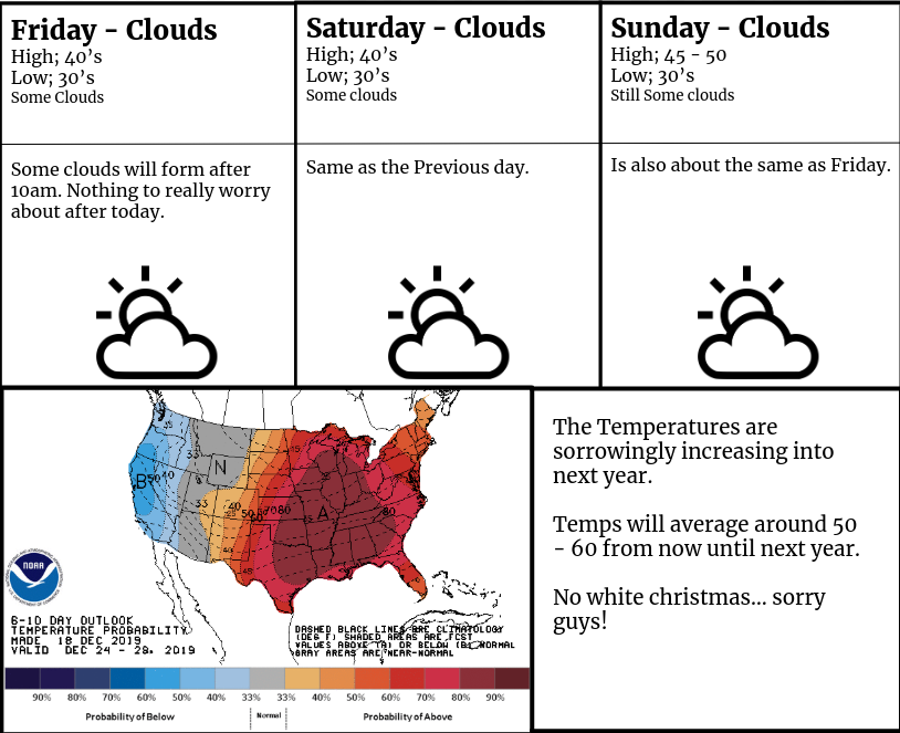 Weather Update for December 20th, 21st and 22nd