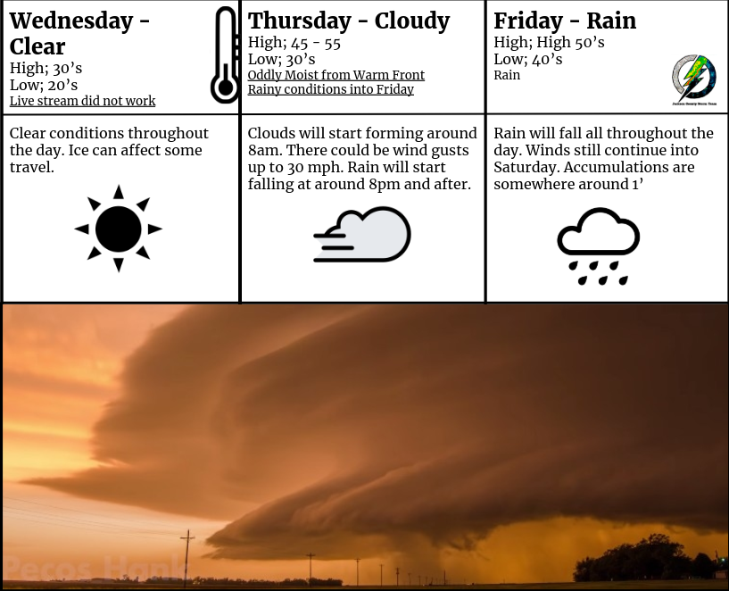 New and Improved Weather Forecast for January 8th, 9th and 10th