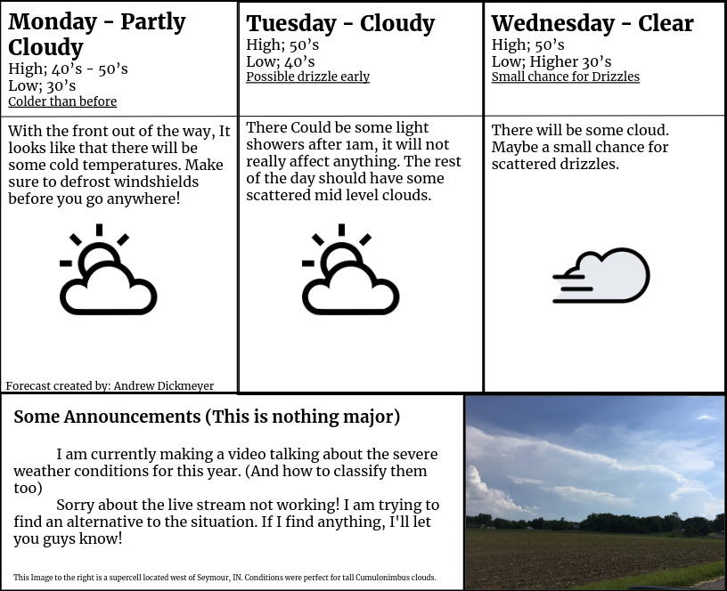 Weather Forecast for January 13th, 14th and 15th