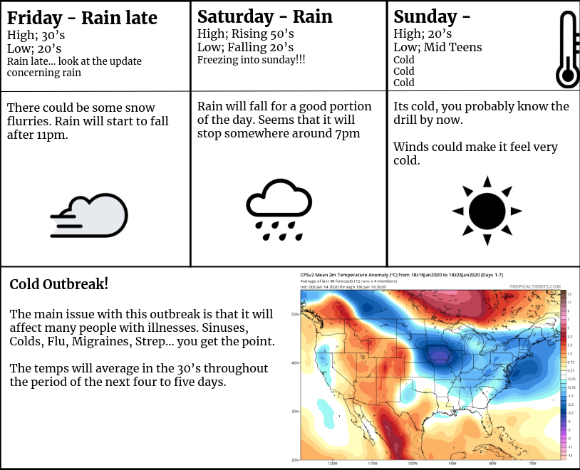 Weather Forecast for January 17th, 18th and 19th