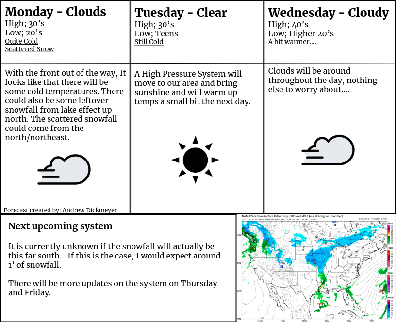 Weather Update for January 20th, 21st and 22nd