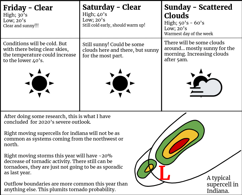 Weather Forecast for February 21st, 22nd and 23rd