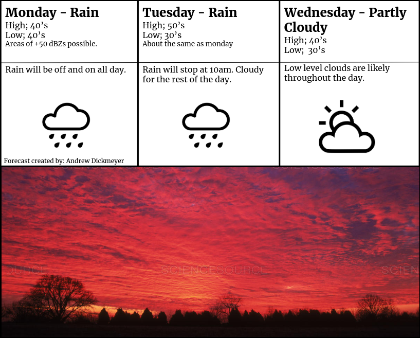 Weather Forecast for February 24th, 25th and 26th