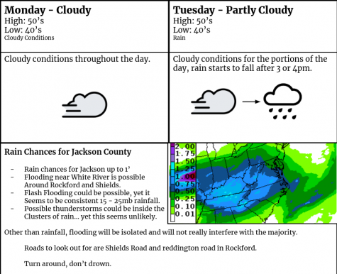 Weather Forecast for March 23rd and 24th